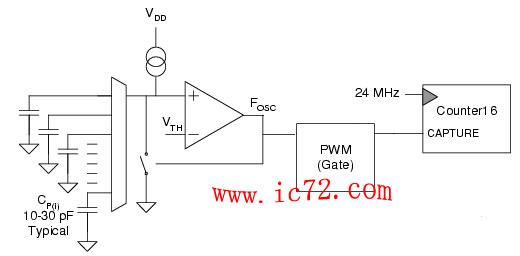 图4:电容式传感弛张振荡器电路的波形