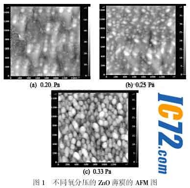 氧分压对zno薄膜结构与光学性能的影响