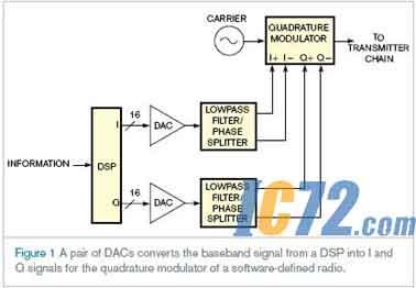 滤波器简化软件无线电设计
