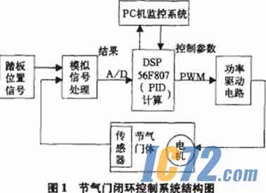 通过ecu驱动直流电机,完成节气门开度调整;节气门开