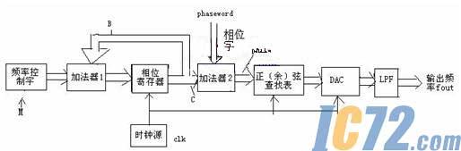 锁相环研究2.5倍频电路图