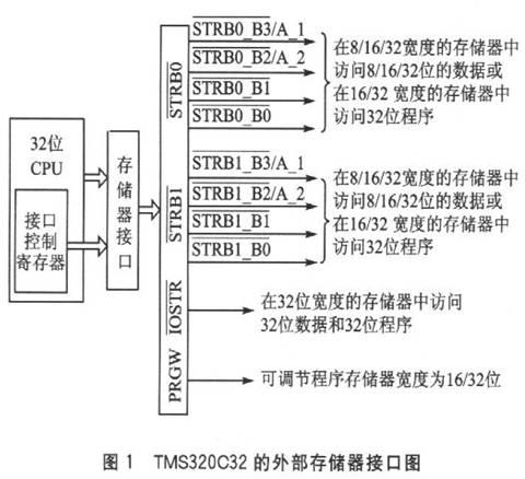 其外部存储器接口结构如图l所示