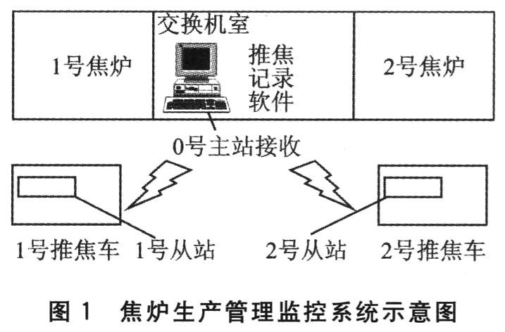 通信电台内部结构图