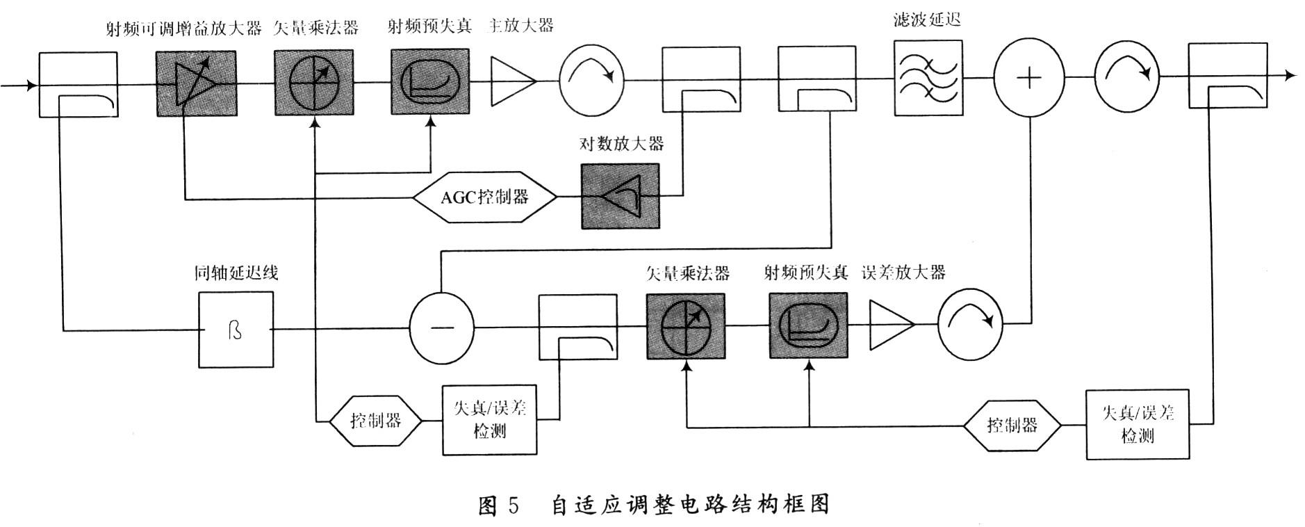 摘 要:从前馈技术的基本原理出发,针对多载波系统对放大器提出较高的交调抑制要求,利用MWO微波仿真软件按照器件参数进行了初步的前馈仿真设计,并分析了应用中误差放大对消不理想的主要原因,对主、辅放大器可能存在的增益相位漂移等而导致的误差信号抵消失效等问题,给出了可用于实际设计的前馈框图,对多载波情况下的设计实践工作具有一定的帮助。 0 引 言 随着现代通讯技术的快速发展,高效率的频谱调制技术(QPSK或QAM)需要在放大过程中也保持高线性。然而,几乎所有的放大器都具有非线性特性,因此,采用何种技术来消除这种