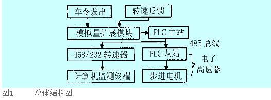 电缆。 根据总体通讯设计思路,我们的总体结构图设计如图1。  如图,主站PLC通讯口出来地总线分别通过网络连接器和PC/PPI电缆和从站PLC以及计算机通讯。主从站之间通过RS-485总线进行PPI协议通讯,主站和计算机终端通过PC/PPI电缆进行自由口通讯。从主站PLC通讯口出来连接上网络连接器,是为了隔离,以免计算机RS-232口损坏。通过网络连接器出来地线以及RS-485信号A和B通过比较高低电平与从站进行通讯。同时通过PC/PPI电缆的连接口引出5针通过RS-485和RS-232转换成3条线分别为