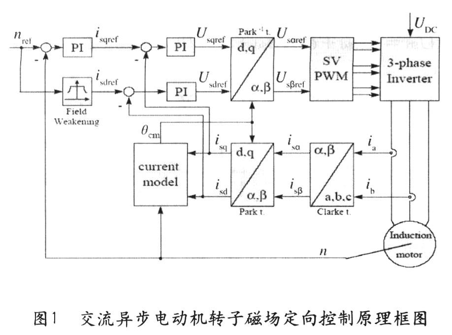 主电路分为不控整流和逆变两部分