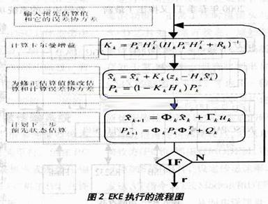 所示垢流程图来描述
