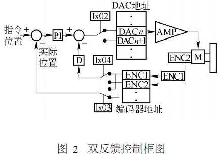 pmac运动控制卡在agv控制系统中的应用