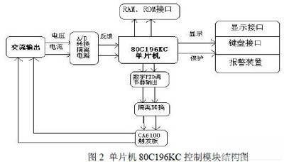 单片机控制的静电除尘电源调压系统