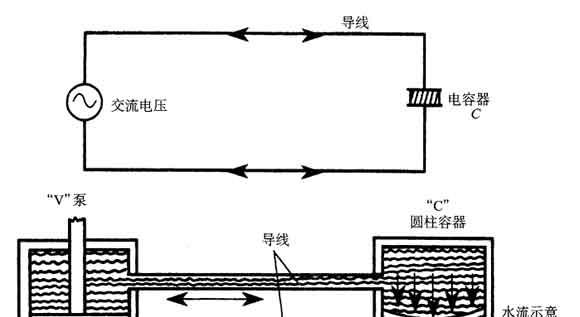 当对电容器两端施加一个电势时,会产生电流对电容器的充电效应。随着电容器上电荷量的增长,其两端的电压也随之上升,直到达到外加电压的值。在这一时刻,电容器被充满电荷,不再会有电流流动。 图是一个关于交流电路中电容器工作状态的类比。图(a)显示的是实际的电路,它由一个交流源和一个电容器串联而成。图(b)是一个力学类比,容器上连有两个圆管,上下两个管子被一个弹性膜分开。这里的电线就是连接交流源(即左边泵)的管子。当泵上下移动时,压力先后施加于隔膜的两面。使液体从两个管子交替地流进流出两个容器。 交流电路的力学类比