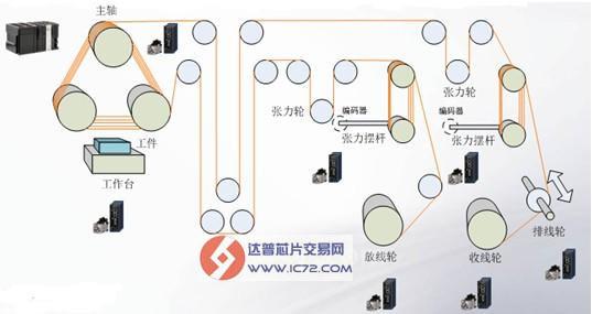 在本方案中,采用一台SYSMAC NJ机器控制器带7轴伺服控制组成整个控制系统,一台主伺服带动罗拉旋转切割硅块,两台伺服交替用于正反向的收放线控制,一台伺服用于首先端排线(单排线机型),两台伺服控制收放线侧张力并反馈摆杆位置偏差值,一台伺服用于硅块进给,另外有包括温度控制在内的辅助控制。控制系统硬件解决方案如图2所示。  图2 控制系统硬件解决方案 SYSMAC NJ系列机器控制器是欧姆龙最新推出的新一代机器自动化控制器,它无与伦比的高速性与可靠性并重,集运动、逻辑、视觉控制于一体,拥有直线、圆弧等的插补