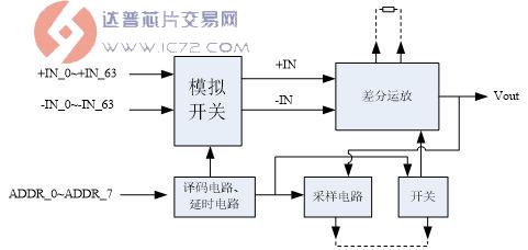 :混合信号模块功能框图