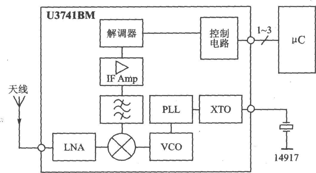 与PLL RF发芽t-a U27418配合使用,适合在遥测、保安技术和无键输入系统等领域中席用。 主要技术特点如下:数据传输速率为l~10 Kb/s;编码方式为曼切斯特或双相位方式;工作频率为300~450 MHz;ASK/FSK调制/解调方式;灵敏度为-ll2 dBm;电源电压为l0.30~5.5 V;工作电流为7.