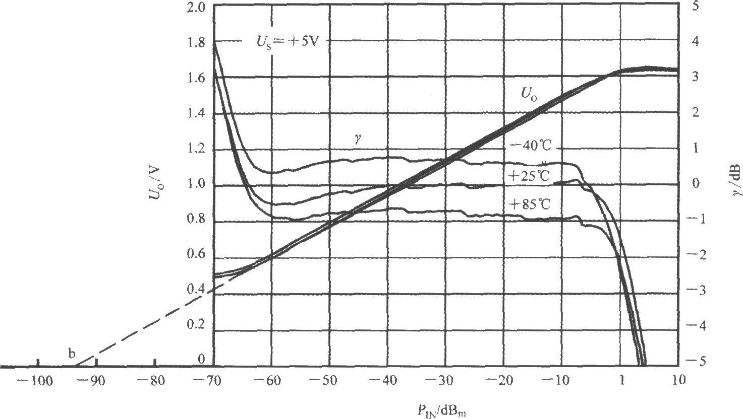 对数放大器的斜率ks=1v/20db=50mv/db