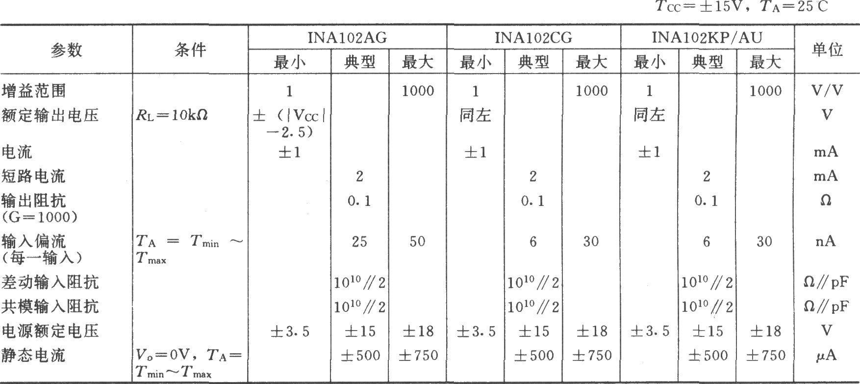 传感器与放大器之间应采用屏蔽线。由于INA102的内部附设有九个精度极高的金属膜电阻,且其温度稳定性也很高,所以其具有很高的增益精度。在使用时不需外接电阻,因而应用极为方便,即只要连接INA102的不同引脚便可得到不同的增益:1、10、100或1000。INA102芯片的内部结构框图如图(b)所示。由图可知,INA102内部含有三个集成运放和多个阻容元件,它具有放大微弱差动信号的能力,因而常用来作为数据检测系统的前置放大。使用中,当电压放大倍数较小(如Av10)时,对失调电压及漂移等指标INA102都能很